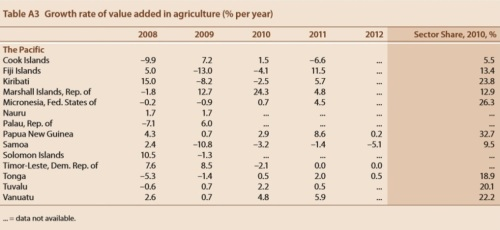Growth rate of agriculture FAO